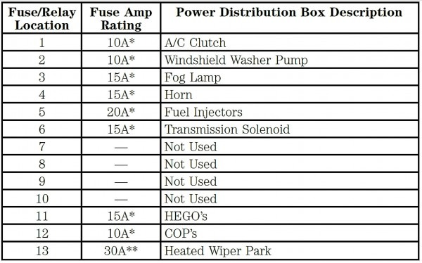 Fuse Box Diagram For 2000 Lincoln Ls