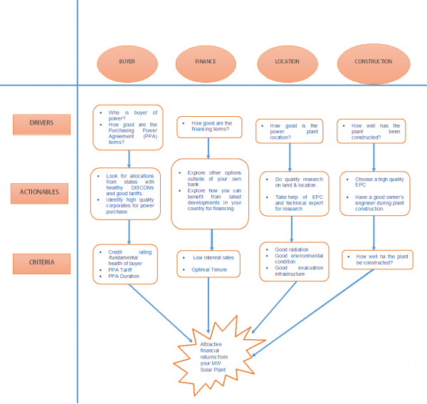 Solar Power Plant With Diagram
