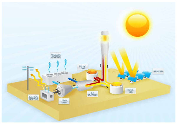 Solar Thermal Power Plants Diagram For More Great Solar And Wind