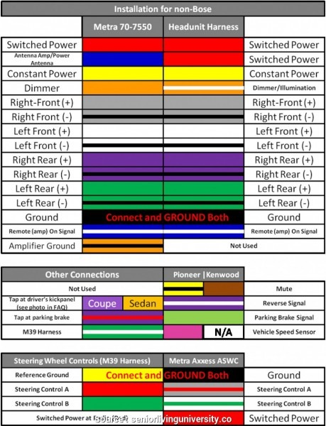 Radio Wiring Harness Color Code