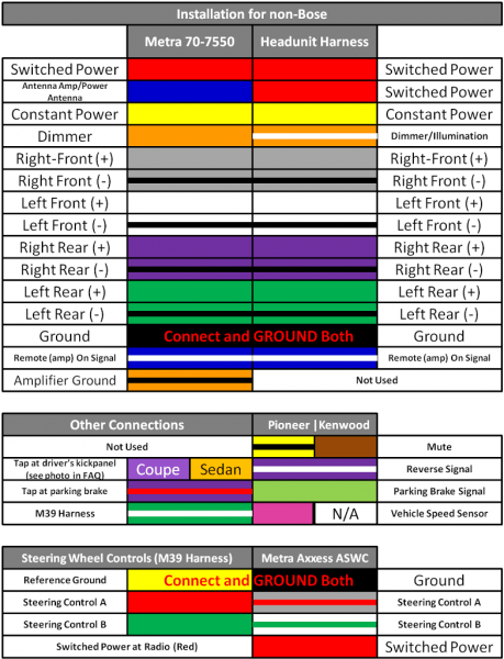 Car Audio Wiring Color Codes Back To Stereo