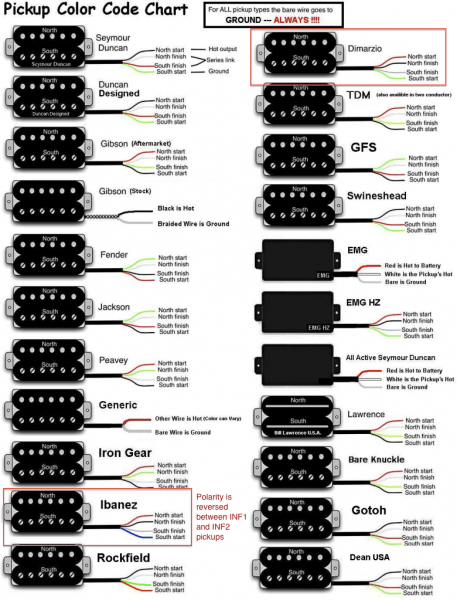 Changing The Pickups In An Ibanez S420 Guitar – The Inability To
