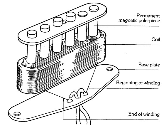 Single Coil Pickup Wiring