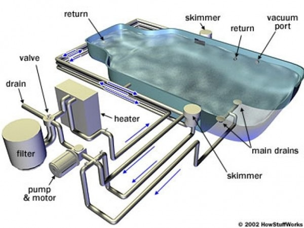 Swimming Pool Plumbing Design