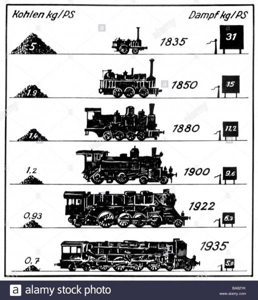 Transport   Transportation, Railway, Locomotives, Steam Locomotive