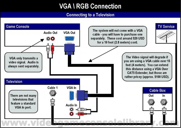 Usb To Av Cables Wiring Diagrams
