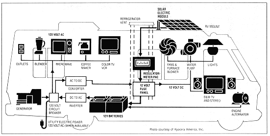 Rv Electrical Plug Diagram