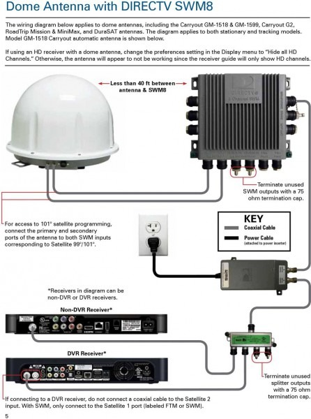 Direct Tv Wiring Requirements