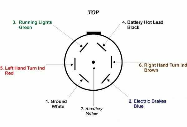 Trailer Connector Wiring Diagram from www.tankbig.com