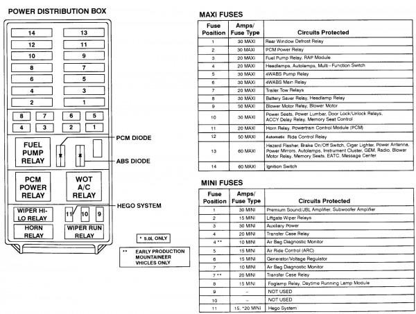 1997 Ford Explorer Fuse Diagram