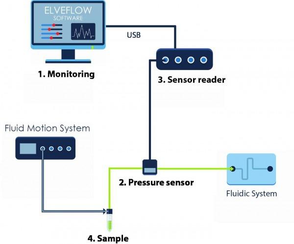 Pressure Transducer Wiring Diagram