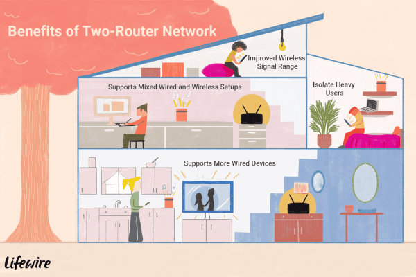 Can Two Routers Be Used On The Same Home Network