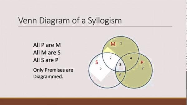 Categorical Syllogism Venn Diagram Maker