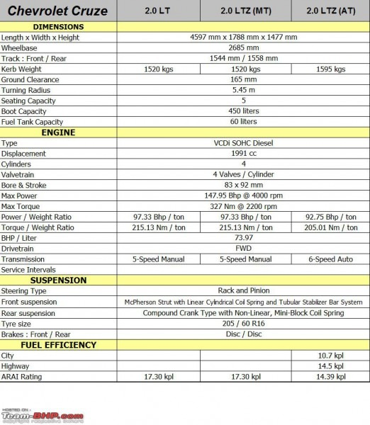 Chevy Engine Technical Specs Chevy Free Engine Image For Chevrolet
