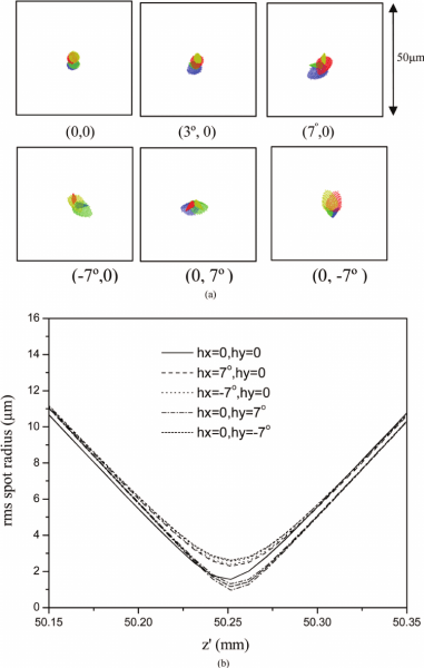 Color Online) (a) Spot Diagrams For Different Field Points (at The
