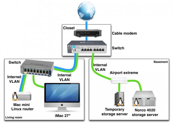 Home Server Setup Diagram