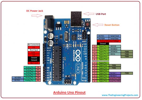 Arduino Uno Board Pin Diagram