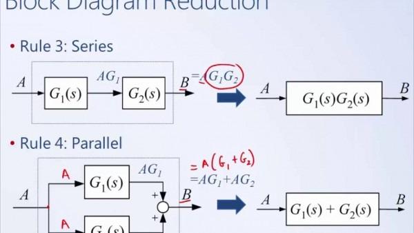 System Dynamics And Control  Module 13b