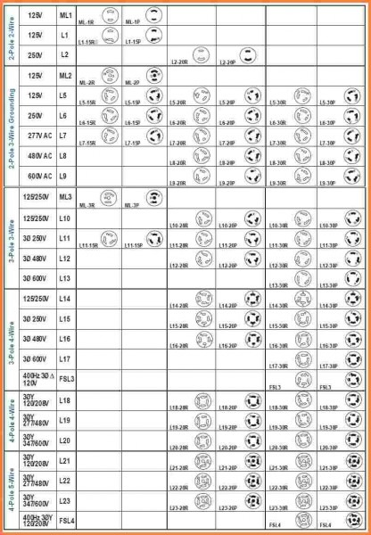 13 nema plug chart  u2013 car wiring diagram 220 dryer plug wiring diagram 4 wire