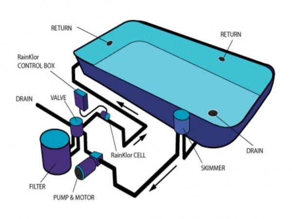 Swimming Pool Plumbing System Diagram Swimming Pools Bpi Plumbing