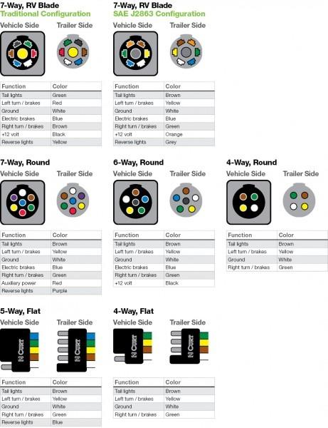 4 Way Trailer Plug Wiring Diagram Lights