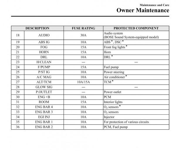 2012 Mazda 3 Fuse Diagram  U2013 Car Wiring Diagram