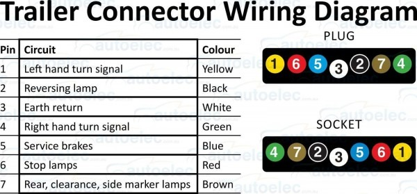 7 Pin Flat Trailer Plug Wiring Diagram Exceptional Wire A 18 7