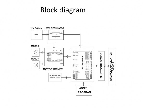 Block Diagram Of Pick N Place Robotic Arm And Movement Controlled