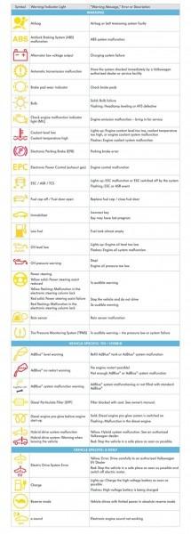 Guide To Volkswagen Dashboard Indicator Lights