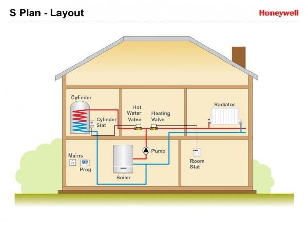 S Plan Heating System