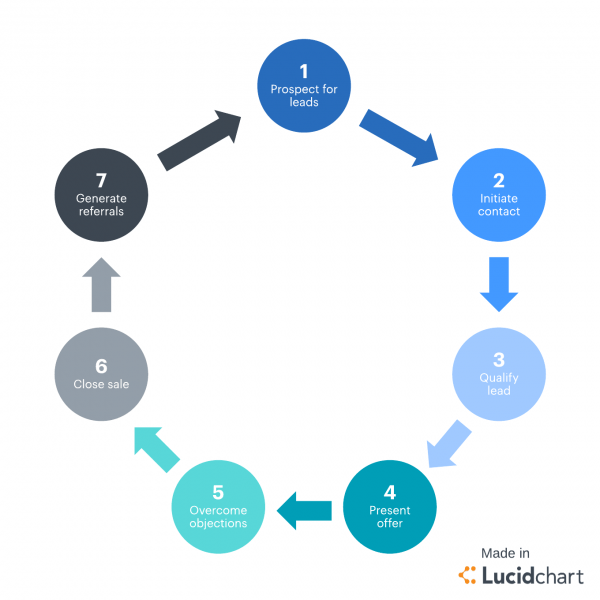 7 Stages Of The Sales Cycle