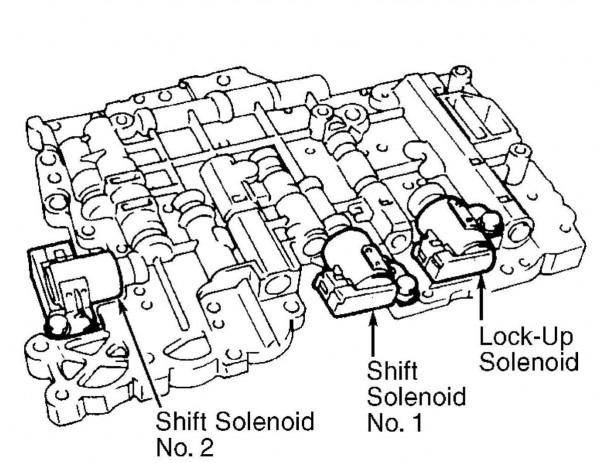 P0758 – Shift Solenoid (ss) B