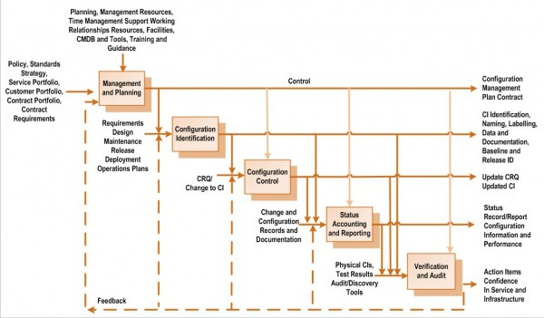018 Plan Template Configuration Management Word Esacm Process