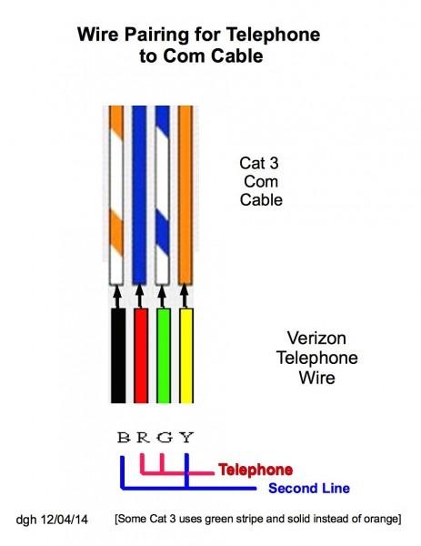 Telephone Wiring Cat3