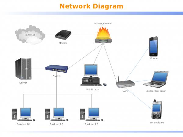 Network Diagram Typical Home Wireless Network