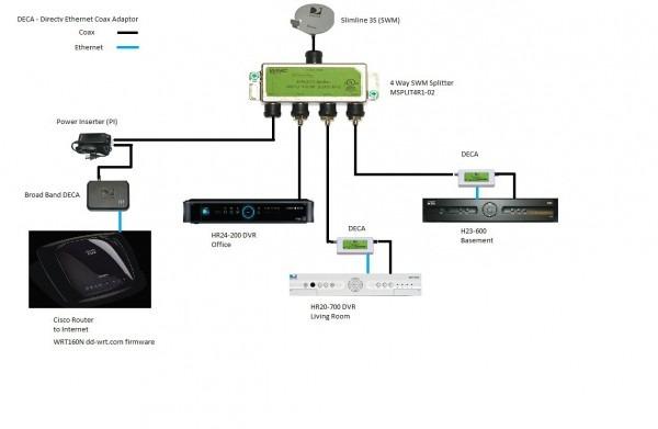 Directv Genie Installation Diagram