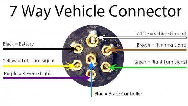 7 Pin Trailer Socket Wiring Diagram