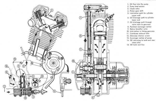 Harley Parts Diagram