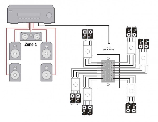 Home Sound System Wiring