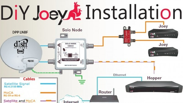 Diy How To Install A Second Dish Network Joey To An Existing