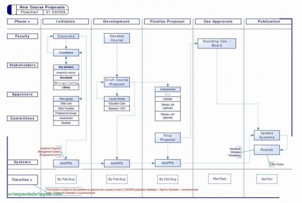 Ms Office Map Suitable Flowchart Template Mit Schön 15 Awesome
