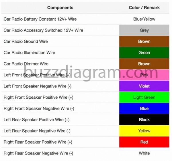 Pioneer Wiring Harness Color Code