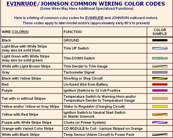 Wiring Diagram Colour Codes