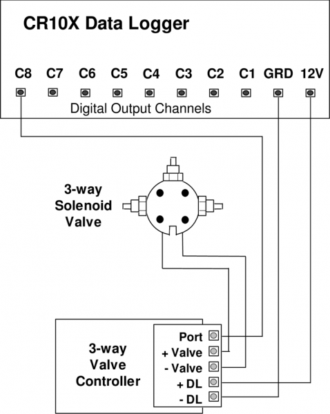 Wiring Connections To 3