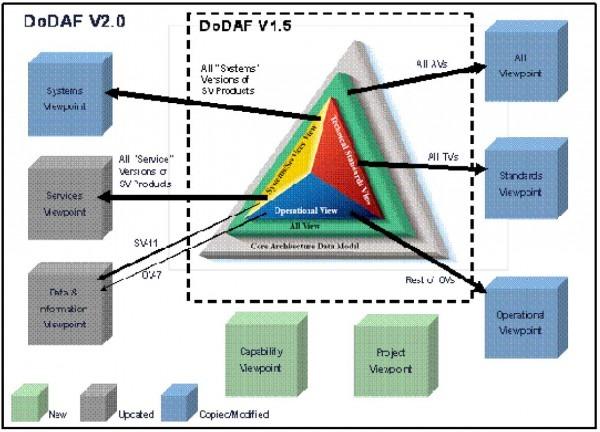 Department Of Defense Architecture Framework