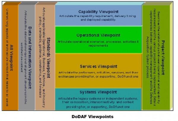 File Dodaf